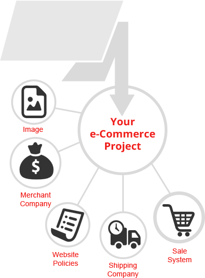 Ecommerce Project Plan